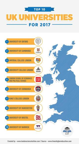 The Top 10 UK Universities for 2017