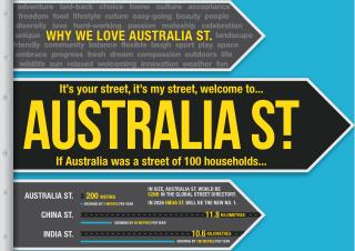 McCrindle Research Australia Street Infographic