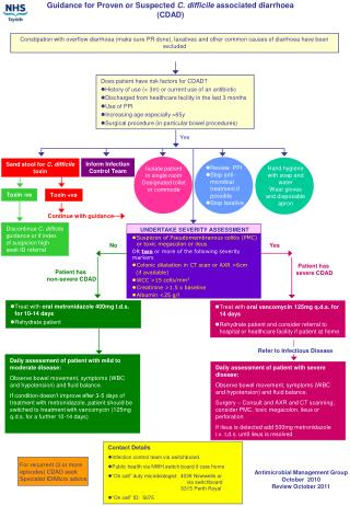 Guidance for Proven or Suspected C. difficile associated diarrhoea  CDAD