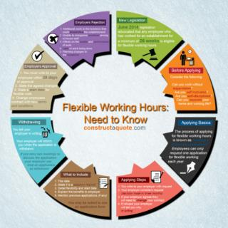 A guide on how to tackle flexible working