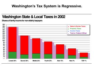 Washington s Tax System is Regressive.