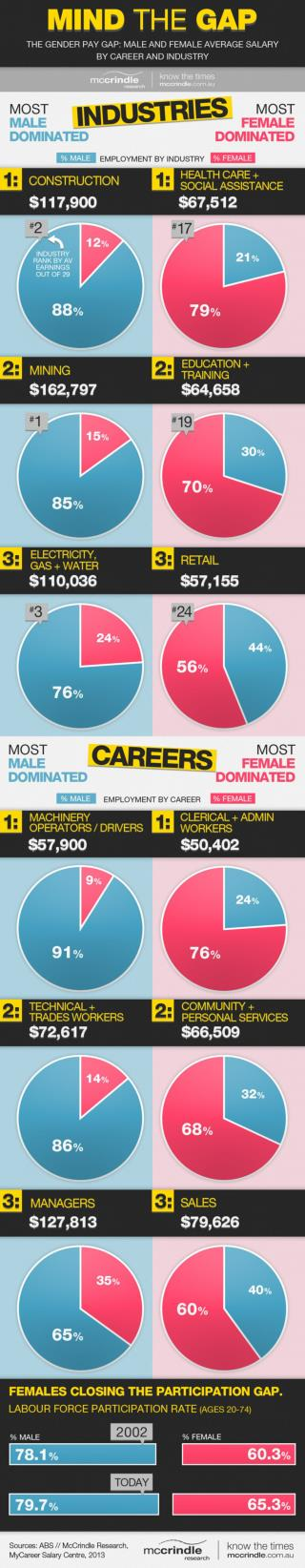 Mind the-gap Male and female earnings mccrindle-research-infographic