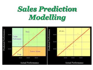 Sales Prediction Modelling