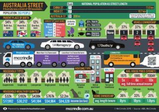 Australia street-2014-infographic mc-crindle