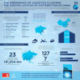 The Emergence of Logistics Clusters by John Manners-Bell