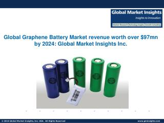 Global Graphene Battery market share supercapacitors witness substantial growth during forecast period