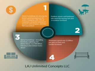 LAJ Unlimited Concepts LLC