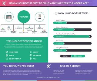 How Much Does it Cost to Build a Dating Website & Mobile App?