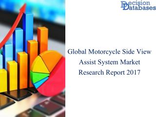 Worldwide Motorcycle Side View Assist System Market Report With Industry Analysis 2017