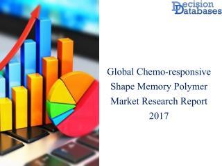 Worldwide Chemo-responsive Shape Memory Polymer Market Analysis and Forecasts 2017