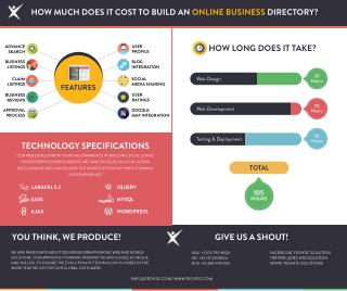 How Much Does it Cost to Build an Online Business Directory?