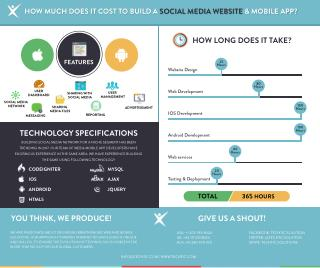 How Much Does it Cost to Build a Social Media Website and Mobile App?