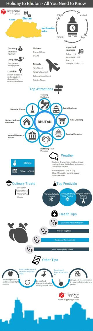 Bhutan Travelling Infographic - Trippongo