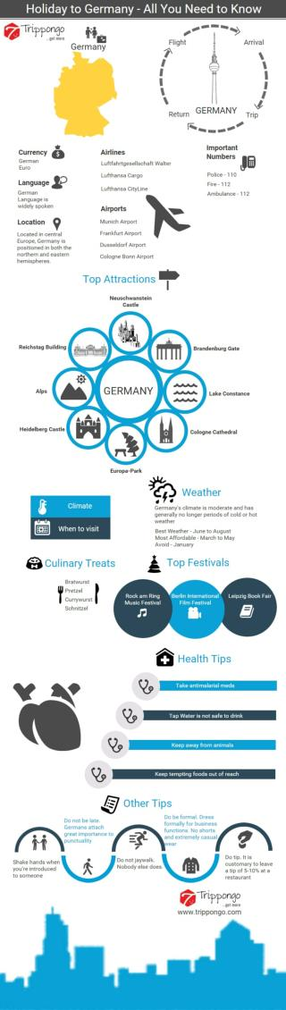 Germany Travelling Infographic - Holiday to Germany