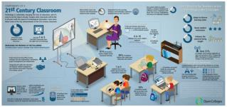Components of a 21st Century Classroom