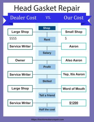 Why is our subaru head gasket repair cost so affordable?