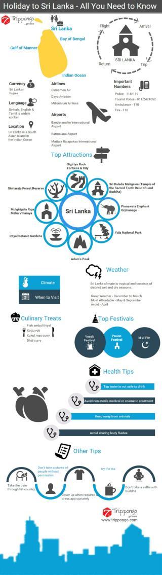 Sri Lanka Travelling Infographic - Trippongo