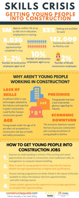 The 'skills crisis' & getting young people into construction
