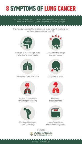 8 Symptoms of Lung Cancer