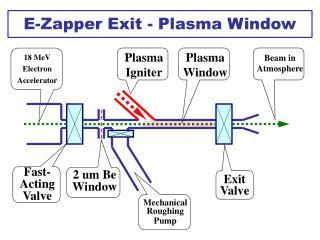 E-Zapper Exit - Plasma Window