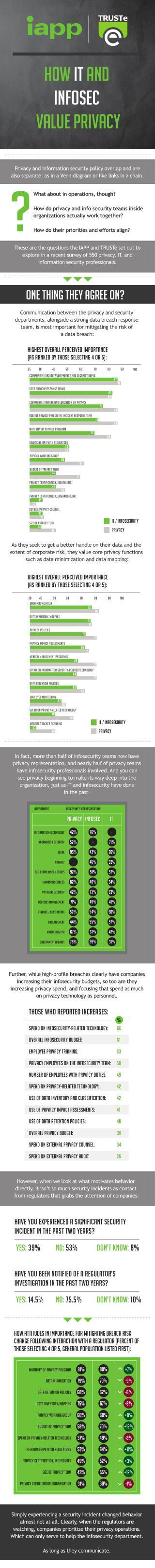 How IT and Info Sec value privacy? Infographic from TRUSTe & IAPP