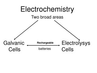Electrochemistry Two broad areas    Galvanic     Rechargeable Electrolysys   Cells       batteries  Cells