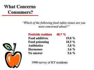 Which of the following food safety issues are you  most concerned about