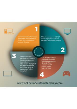 Online Trade Internet Amarillo