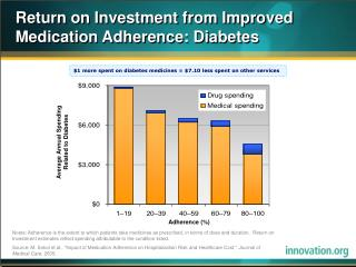 Return on Investment from Improved Medication Adherence: Diabetes