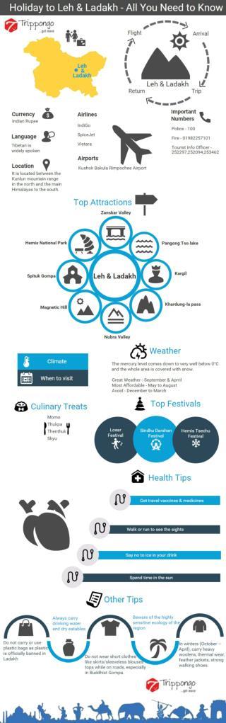 Leh & Ladakh Travelling Infographic - Trippongo