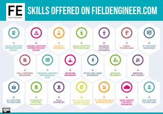 Skills Offerd on Field Engineer Job Marketplace Portal