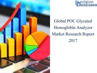 Worldwide POC Glycated Hemoglobin Analyzer Market Manufactures and Key Statistics Analysis 2017