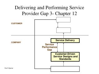 Delivering and Performing Service Provider Gap 3- Chapter 12