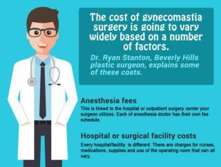 Gynecomastia - Call Dr. Ryan Stanton (310) 278-0077