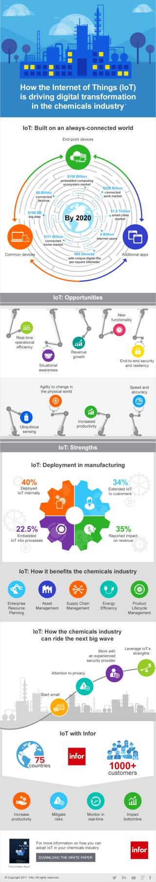 Infographic on How Digital Transformation is Driven by IoT in The Chemicals Industry