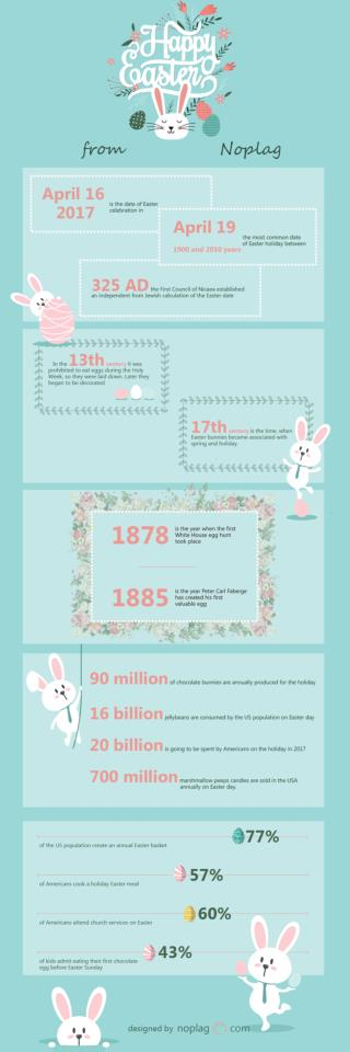 Easter Infographic from Noplag Team