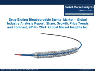 Drug-Eluting Bioabsorbable Stents Market Share, Segmentation, Report 2024