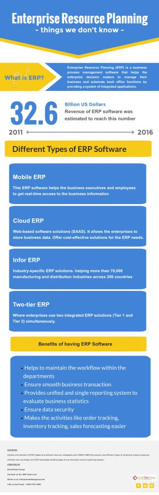 Facts about Enterprise Resource Planning