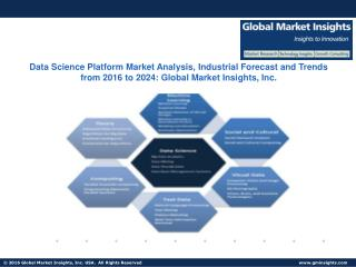 Data Science Platform Market Pit Falls, Present Scenario and Growth Prospects from 2016 to 2024