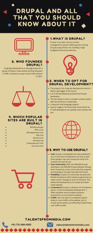 Drupal and All that You Should Know About it