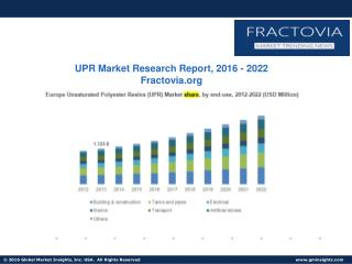 1.Unsaturated Polyester Resins Market size & forecast by product & application