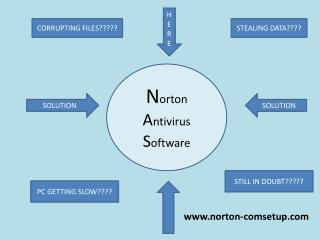 Vigilant while surfing install Norton Setup with Product Key call@1-888-504-2905