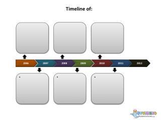 Timeline of: