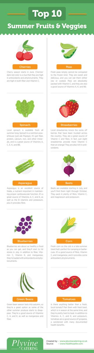 Top 10 Summer Fruits and Veggies