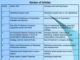 Review of Articles