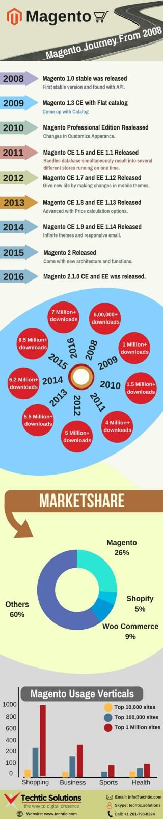 Magento Development Journey from 2008 – Techtic Solutions
