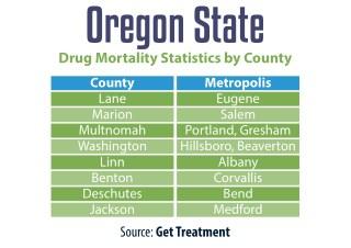 Oregon State drug Mortality