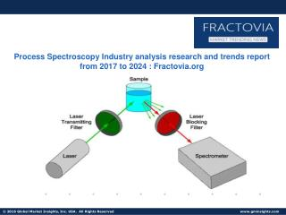 Process Spectroscopy Market in NIR Sector to grow at 6% CAGR from 2016 to 2024
