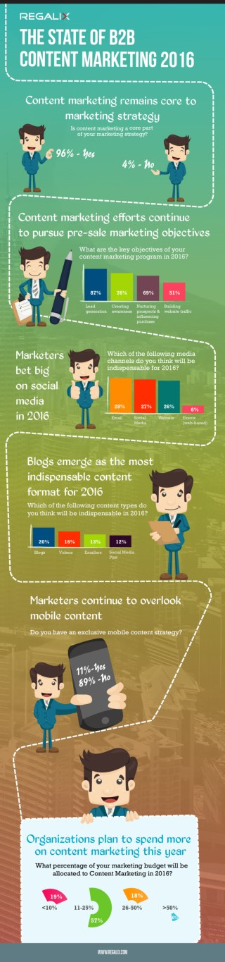 The State of B2B Content Marketing 2016