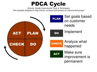 PDCA Cycle Source: Quality Improvement Tools  Techniques   This template designed to help instruct, construct and presen